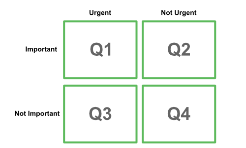 eisenhower matrix evernote filterize