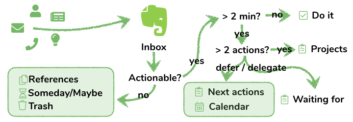 GTD with Evernote